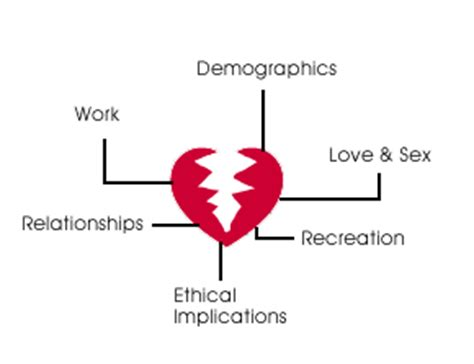 Essay on technology and human relationships