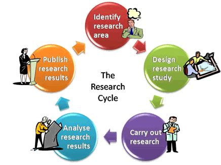8 Elements In A Research Proposal - SlideShare